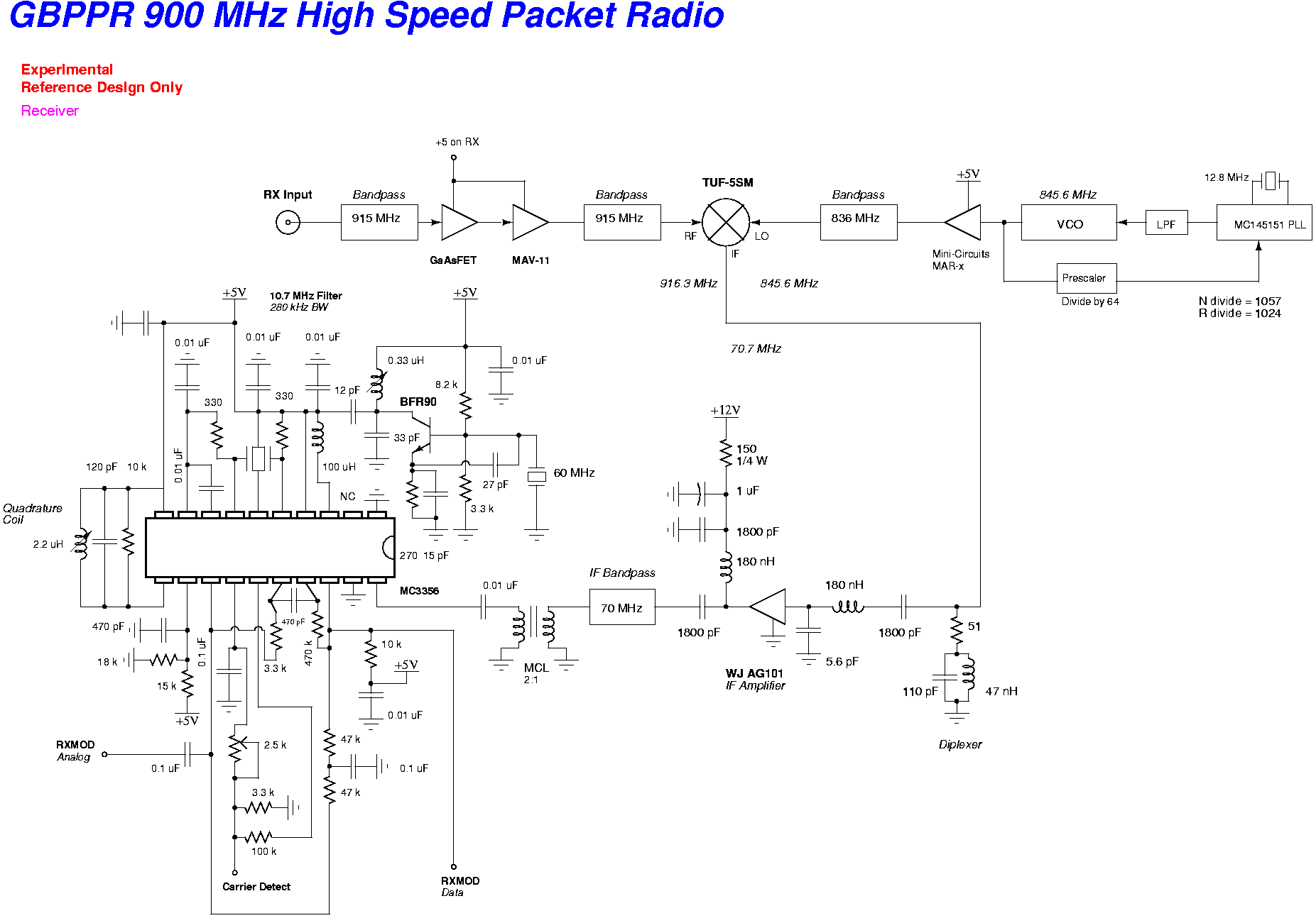 GBPPR 900 MHz High Speed Packet Radio